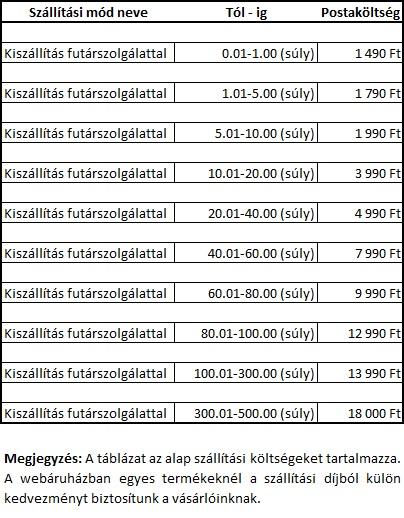 Kazanwebaruhaz.hu - Szállítási költség táblázat